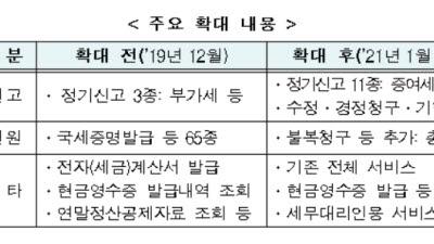 국세청 모바일앱 705종 서비스 제공...세금신고·수정도 가능