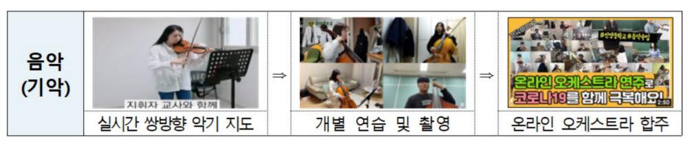 실시간 양방향 수업으로 악기를 지도 하고 온라인 오케스트라 합주까지 진행한 경남 진영중학교 사례