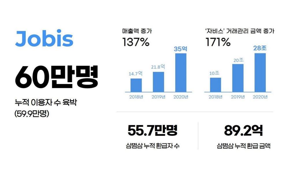 AI 세무회계 자비스앤빌런즈, 이용자 60만명 육박 '돌풍'