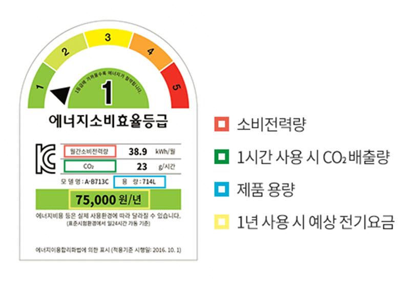 에너지소비효율등급 <자료 산업통상자원부>