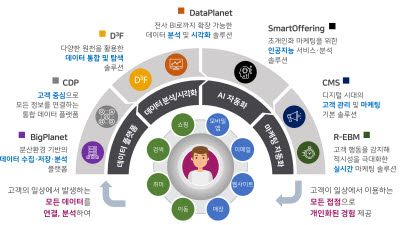 """오브젠, 85억원 시리즈A 투자유치… """"AI로 '디지털마케팅·분석 솔루션' 고도화한다"""""""