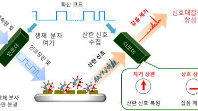 KAIST, 초고감도 생체 분자 검출용 디지털 라만 분광 기술 개발