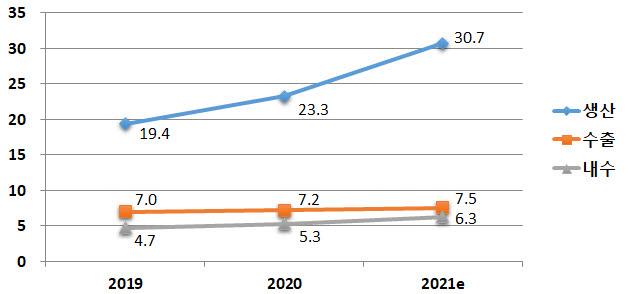 우리나라 이차전지 수출 추이.(단위:조원) [자료:산업통상자원부]