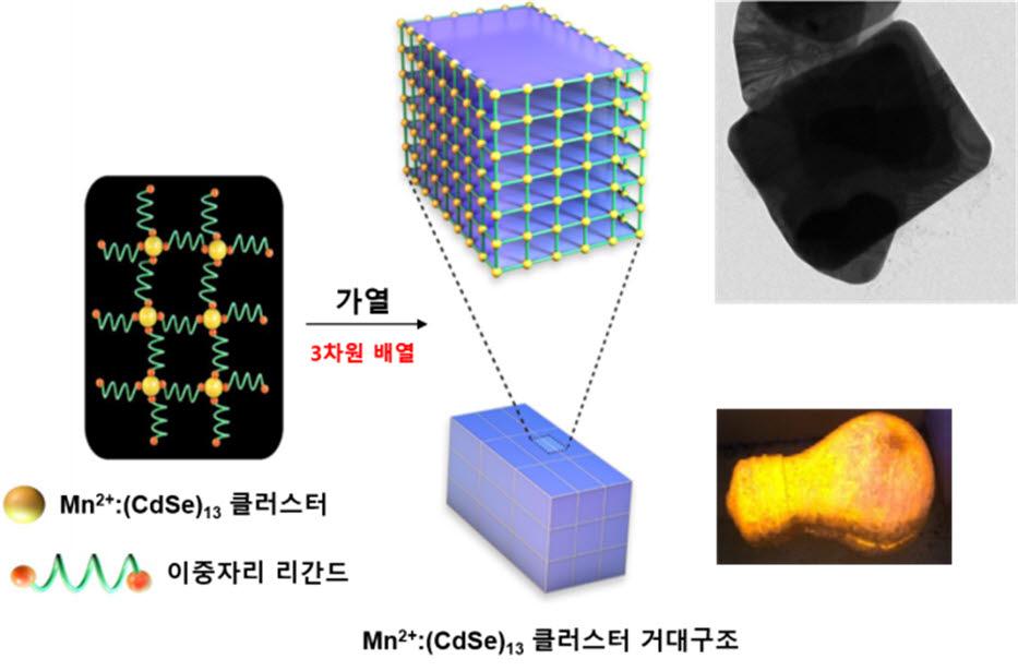 반도체 클러스터로 거대구조를 형성하는 과정