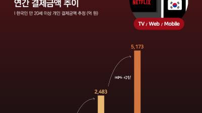 """""""작년 넷플릭스 연간 결제액 5173억원, 1년새 108% 증가"""""""
