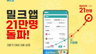 포인트 통합 플랫폼 '밀크', 앱 이용자 21만명 돌파