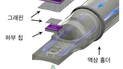 KAIST, 고해상도 액상 전자현미경 기술 개발...그래핀 활용해 원자 단위 관찰 가능케 해