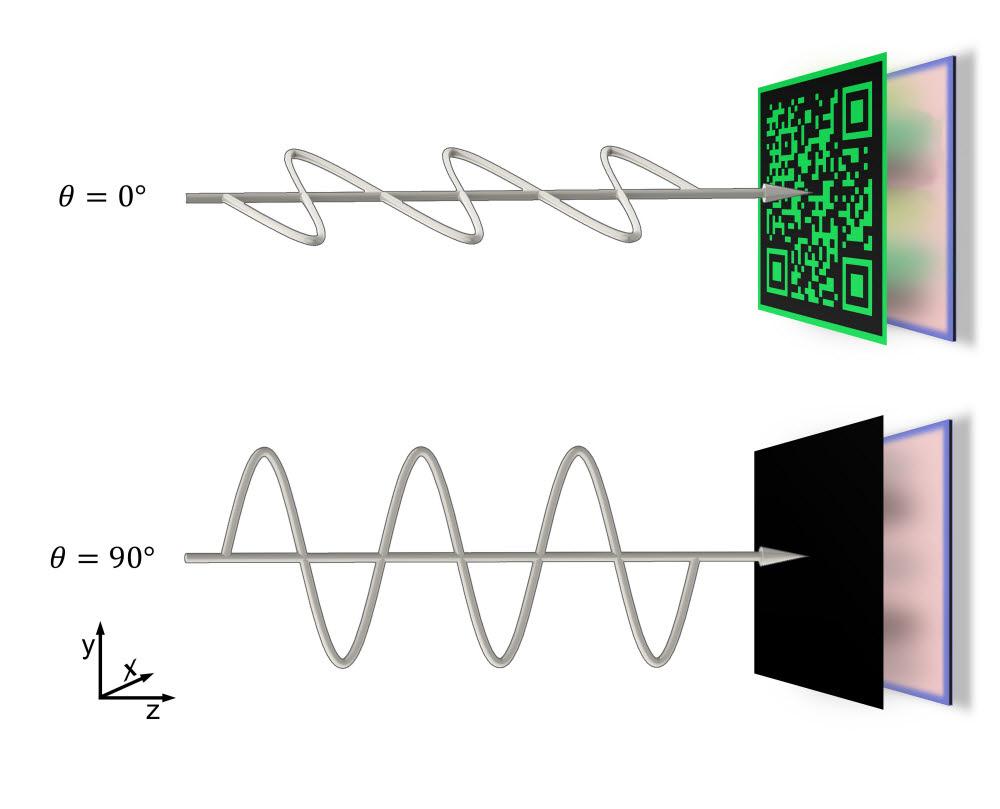 편광가변형 나노소자의 개요 이미지. 들어온 빛의 편광(0°와 90°)에 따라서 풀 컬러 이미지(상)와 암호화 이미지(하)로 다르게 반응해 암호화 기술에 응용이 가능하다.