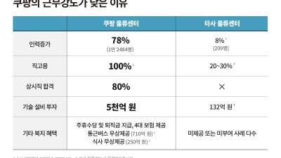 {htmlspecialchars(쿠팡, 물류 인력 늘리고 자동화 설비 투자…업무강도 낮췄다)}