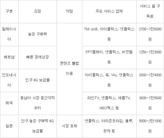 韓 OTT 진출 시 말레이시아 '구매력'·인도네시아 '통신품질' 강점