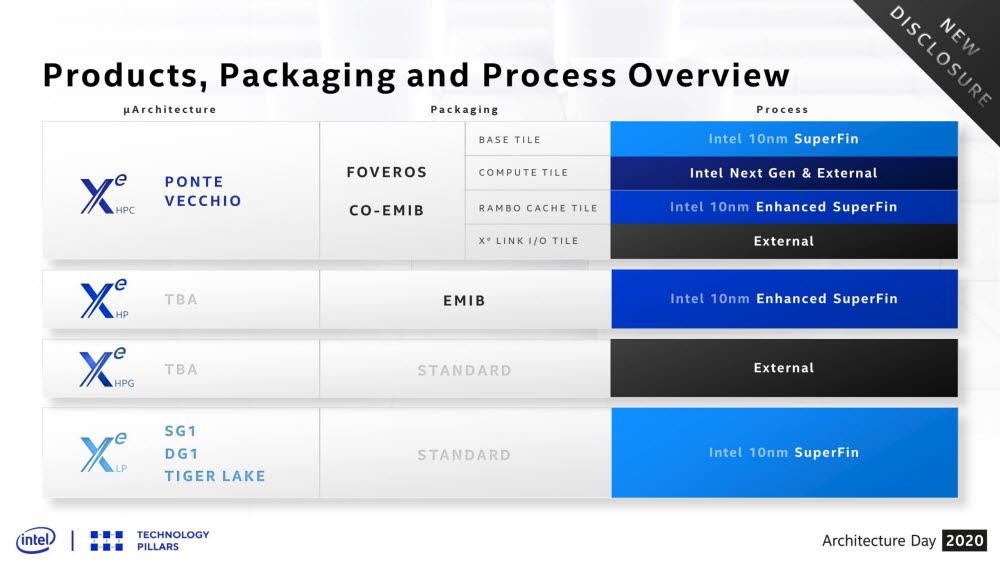 인텔의 GPU 생산 계획. 검은색으로 External이라고 적힌 부분이 인텔 파운드리 생산 제품이 될 것으로 전망된다. 기존 공정보다 더 미세한 7나노 이하 공정이 적용될 것으로 점쳐진다. <자료=인텔>