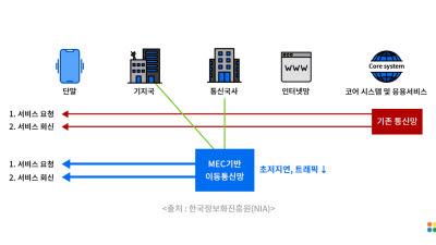 틸론, 정부 5G 기반 공공망 실증사업 참여 클라우드 업무 환경 구현