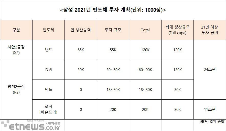 삼성, 올해 '35조 반도체 투자' 시동…中 시안·평택 2공장 집중투입