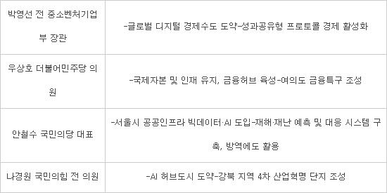 진영 갖춘 서울시장 대전, 너도나도 디지털-ICT