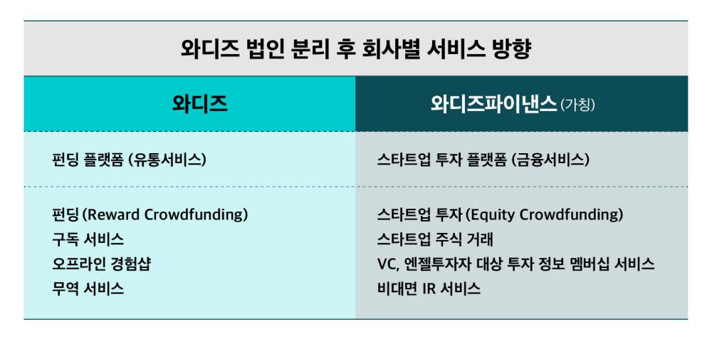와디즈, 상반기 펀딩형·투자형 법인 분리…자회사 '와디즈파이낸스' 신설