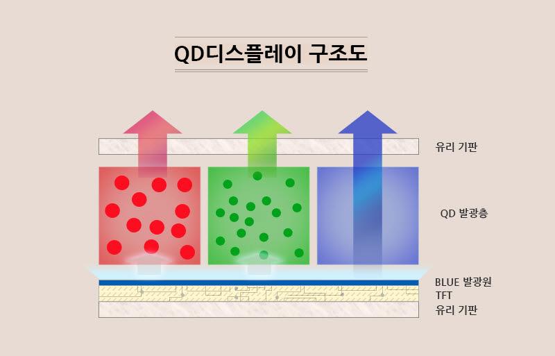 QD 디스플레이 구조<자료=삼성디스플레이>