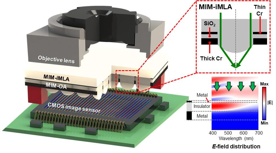 고대비 초박형 라이트필드 카메라및 광흡수층을 갖는 미세렌즈의 모식도.