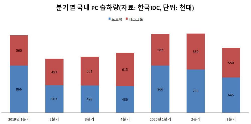 분기별 국내 PC 출하량 추이(자료: 한국IDC)