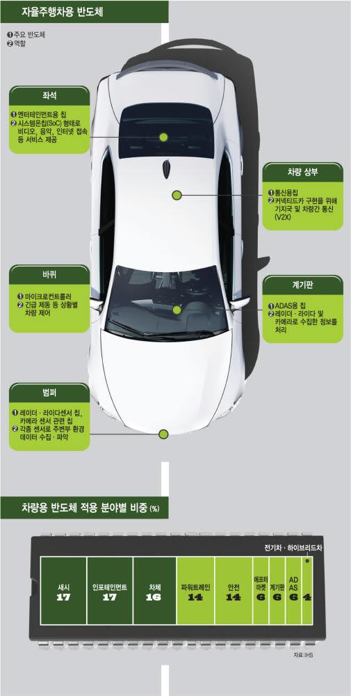 [산업리포트] 삼성 M&A 후보군? 차량용 반도체, 어떤 업체들 있나