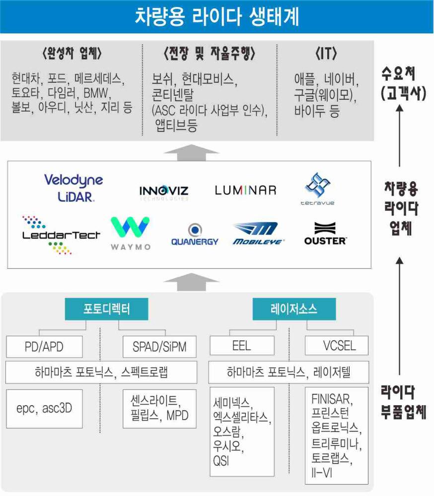 [산업리포트]인포그래픽으로 보는 라이다 투자·협력 생태계