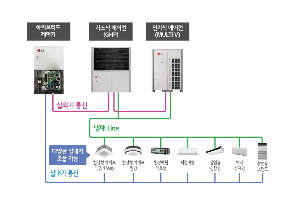 LG전자 하이브리드 히트펌프 시스템 에어컨 구성도