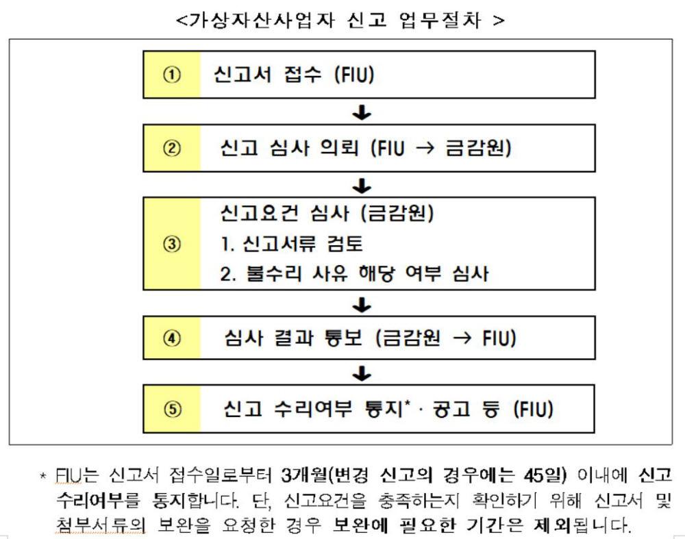 표. 가상자산사업자 신고 업무절차 (자료=금융위원회)