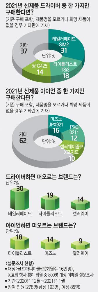 [2021 비밀병기 선택 노하우②] 골퍼들의 원픽 신제품은?