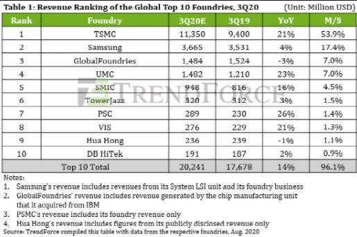 세계 주요 파운드리 업체와 점유율<자료=트렌드포스>