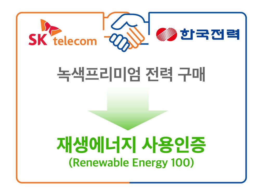 """SK텔레콤 """"분당·성수 ICT인프라센터, 재생에너지로 운영"""""""