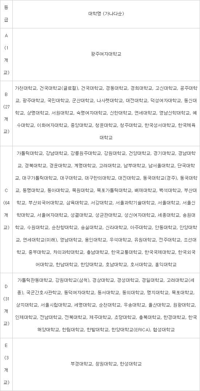 교육부, 교원양성기관 역량진단 결과 발표...한국외대 사범대 인원 30% 감축