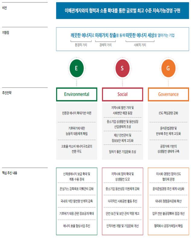 KEPCO ESG 전략체계 <자료 한국전력>