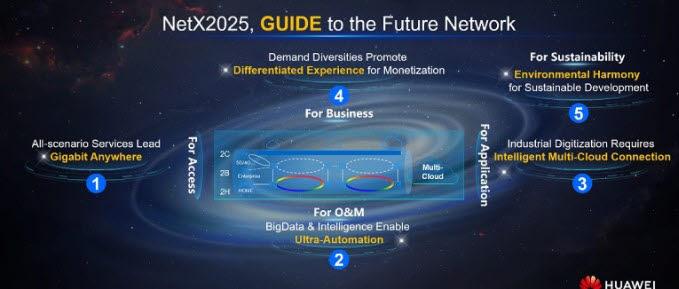 """[국제]화웨이 """"2025년까지 '미래형 타깃 네트워크' 구축"""""""