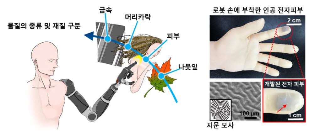 모식도 및 실제 개발된 인공 전자 피부 구조