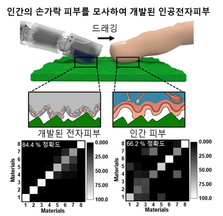 인간의 손가락 피부를 모사한 인공 전자 피부