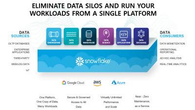 한컴MDS, 美 스노우플레이크와 데이터웨어하우스 사업 추진
