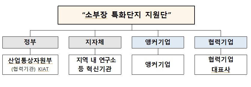 소부장 특화단지 지원단 구성