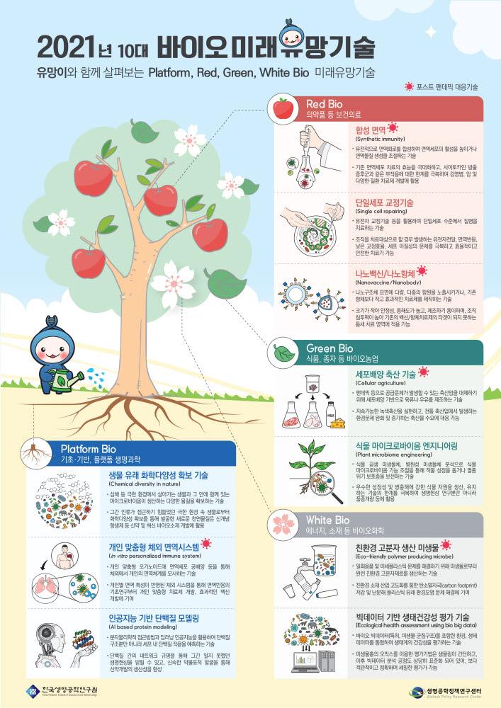 바이오미래유망기술 인포그래픽. 사진출처=한국생명공학연구원