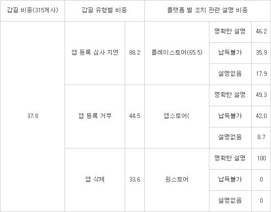 앱 사업자 10곳 중 4곳 구글 인앱결제 갑질 경험...국회 관련법 논의 개시