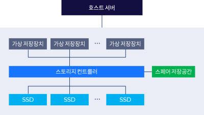 글루시스 'SSD 쓰기절벽 방지 기술' 韓·美 특허 취득
