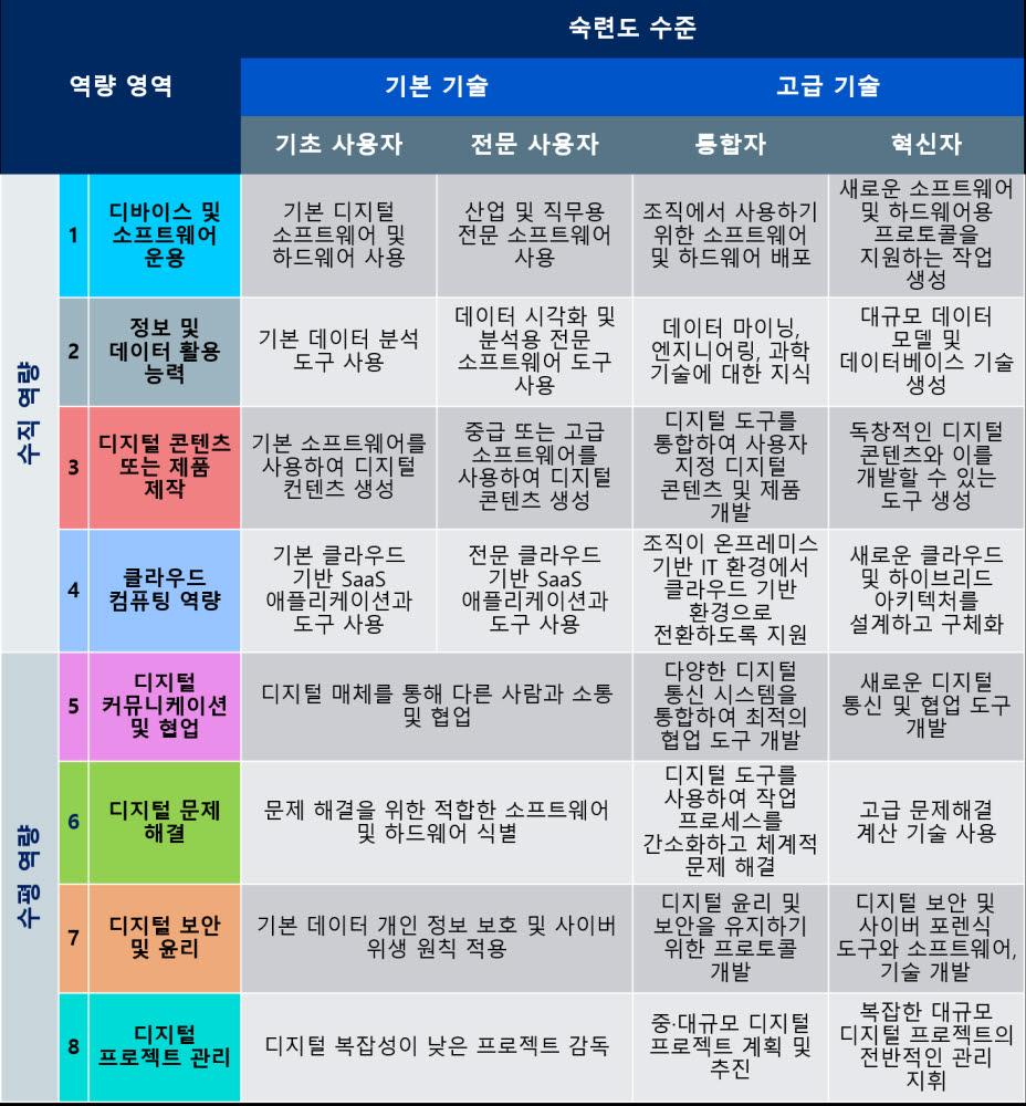 "AWS ""2025년까지 韓 1500만명 디지털 근로자 추가 필요할 것"""