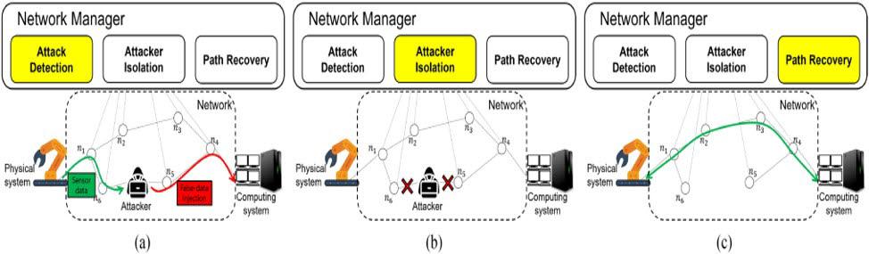 박경준 교수팀이 제안한 사이버물리보안 기법의 공격 탐지 및 회복 동작과정