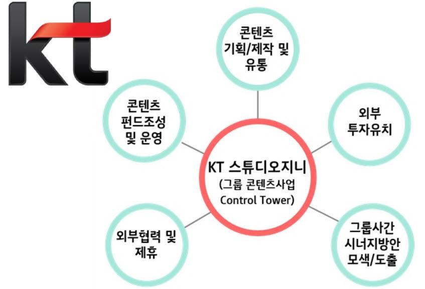 KT, KT스튜디오지니 공동대표에 김철연 네이버 책임리더 영입