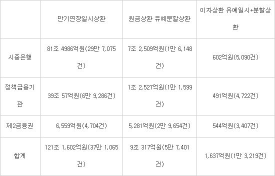 '코로나 대출' 만기연장·이자유예 9월까지 재연장