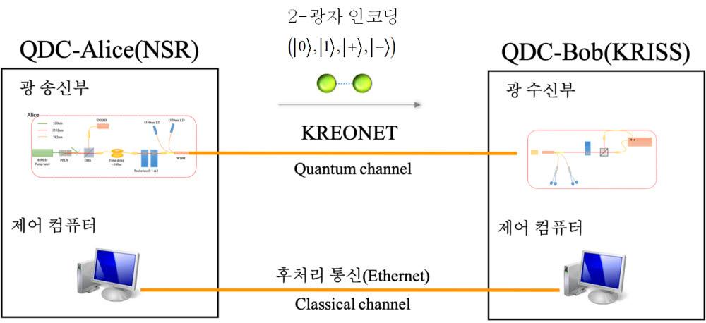 양자직접통신 구성도