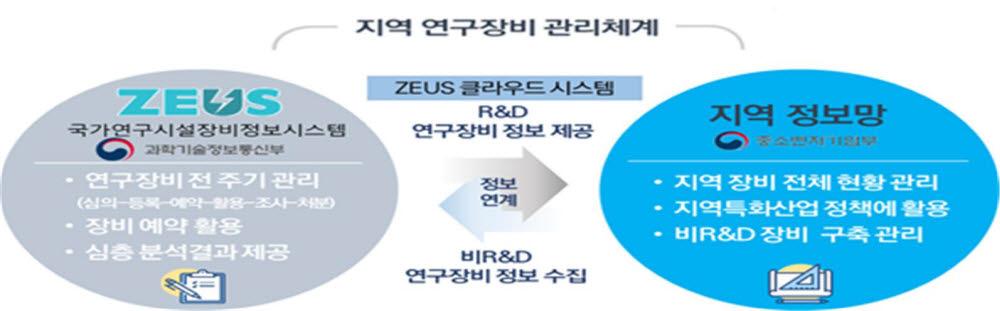 중기부-과기정통부, 13개 지역 연구장비 공동활용 체계 구축