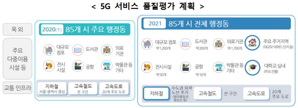 2021년 5G 서비스 품질평가 계획