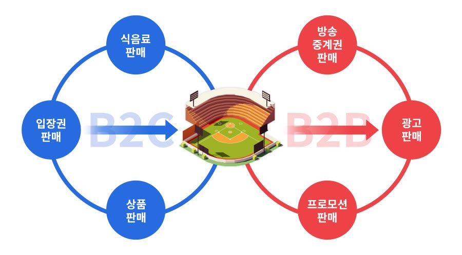 프로야구단 비즈니스 효과/사진=신세계그룹