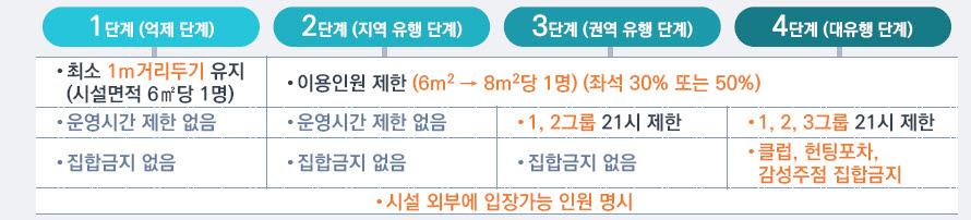 '사회적 거리두기' 4단계로 간소화…2단계선 8인까지 모임 허용