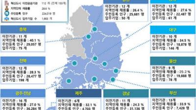 혁신도시 인구·입주기업·지역인재 채용률 증가