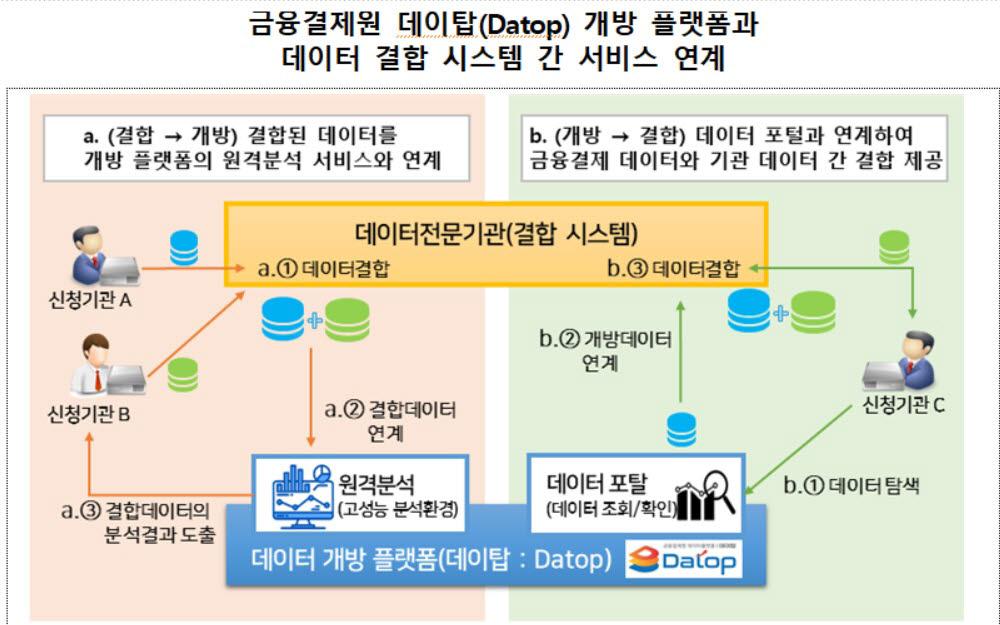 표. 금융결제원 데이탑 플랫폼과 데이터결합시스템 간 서비스 연계 (자료=금융결제원)